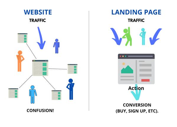 Landing page versus website traffic comparison image