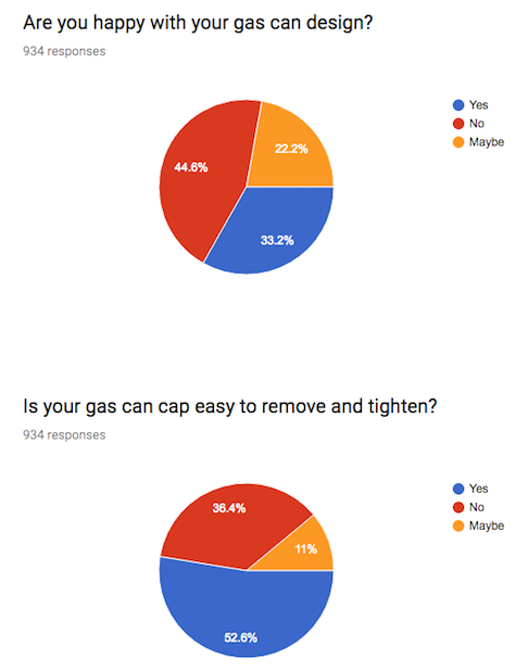 gas can survey results