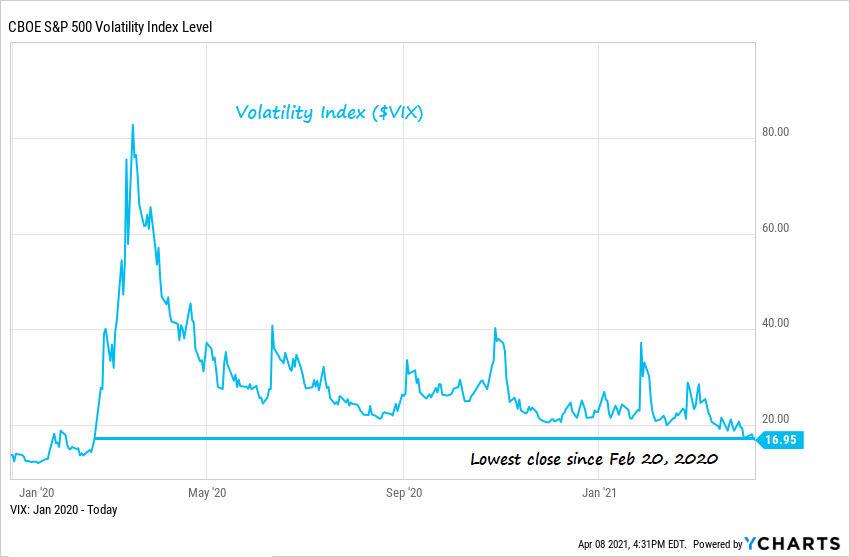 VIX index from January 2020 - April 2021 - Why I'm Taking Profits And Selling Stocks Into Strength