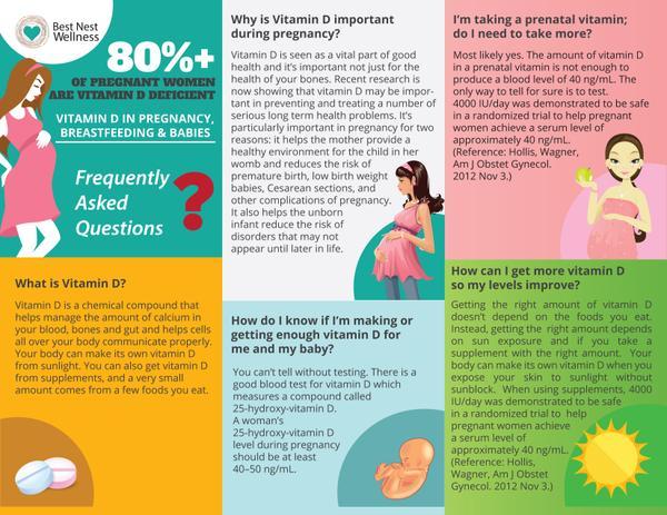 The Essential Vitamin D Faqs Best Nest Wellness