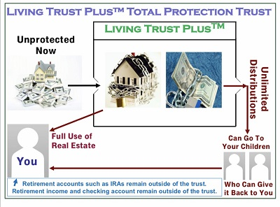 Living Trust Plus Income Only Trust