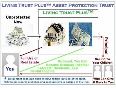 Living Trust Plus Total Protection Trust