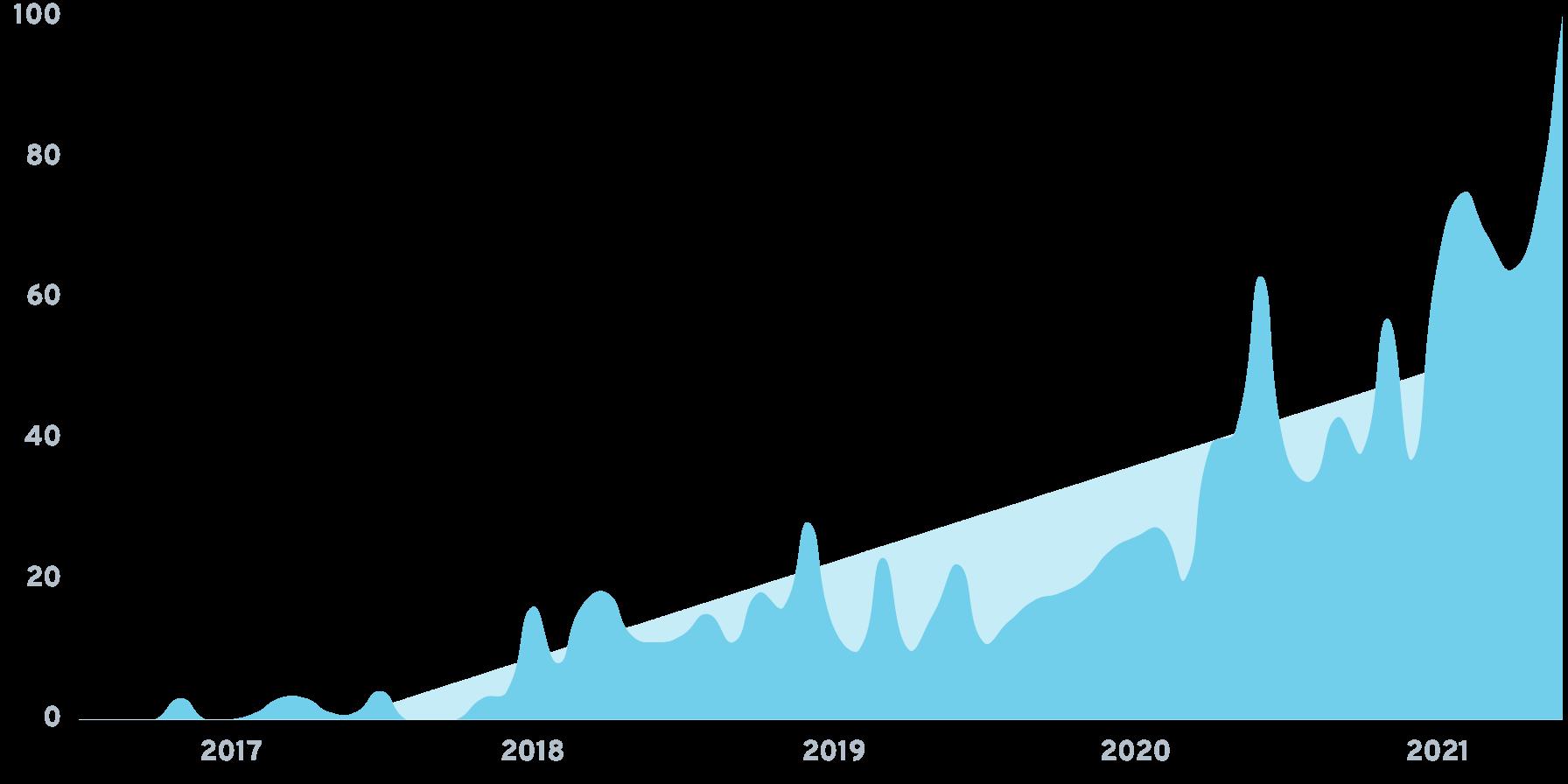 Bokksu Chart