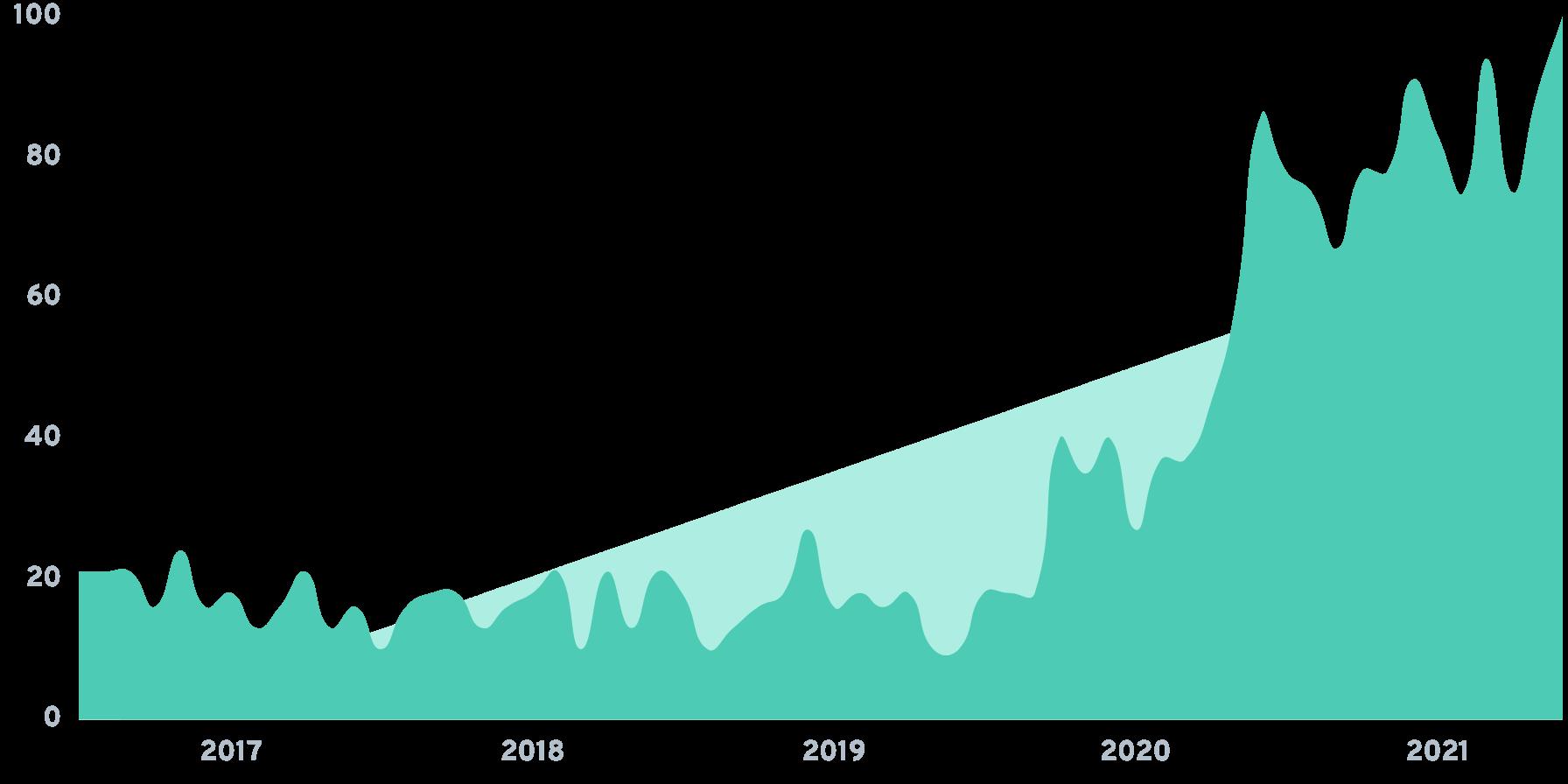 Ayoba Chart