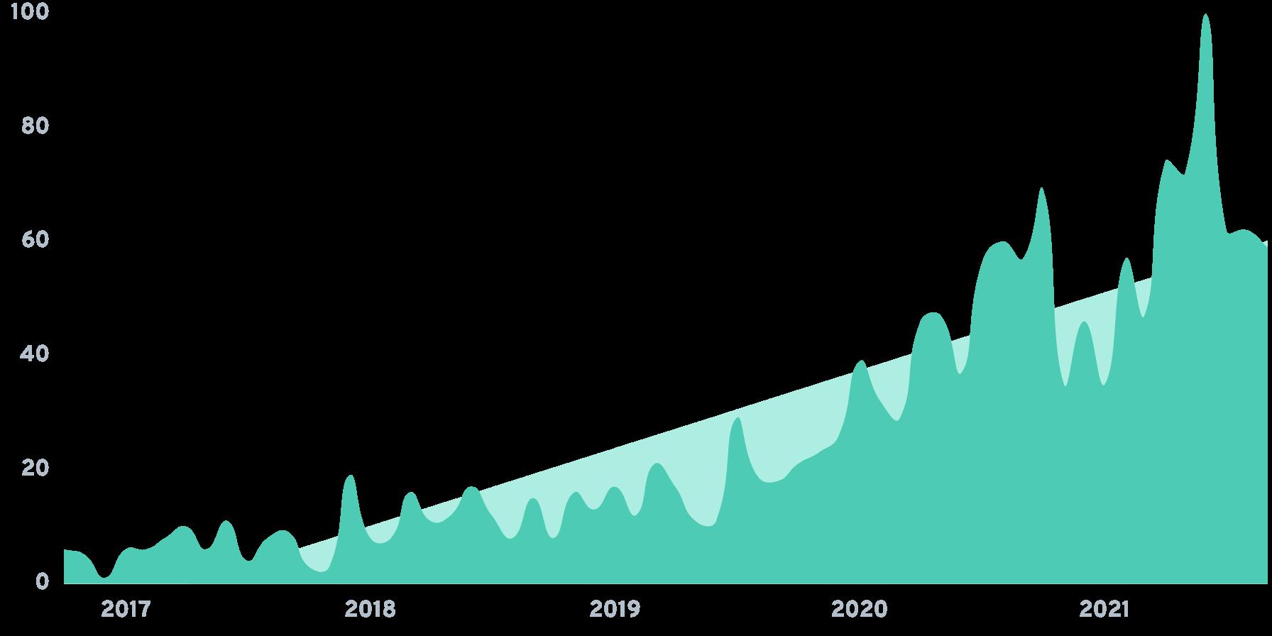 Reedsy Chart