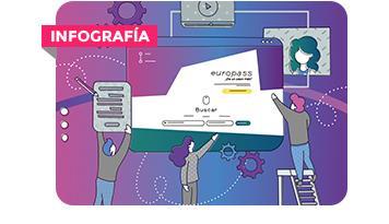 El nuevo portal Europass: una ventana de oportunidades