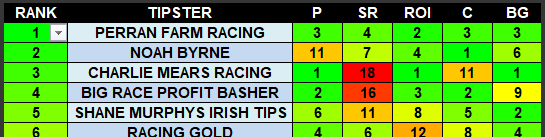 Tipster rankings