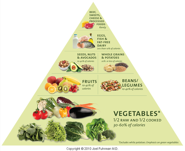 Fuhrman's Food Pyramid